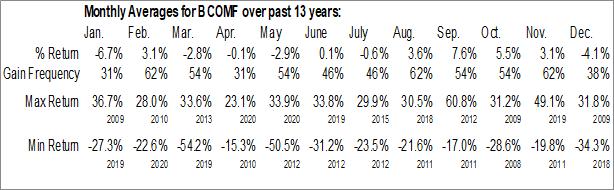 Monthly Seasonal B.Communications Ltd. (OTCMKT:BCOMF)