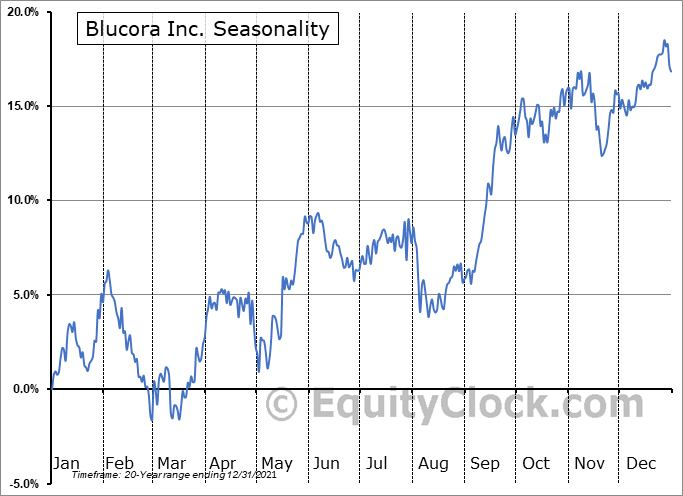 Blucora Inc. (NASD:BCOR) Seasonality
