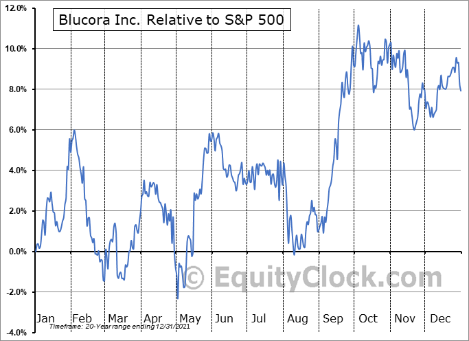 BCOR Relative to the S&P 500