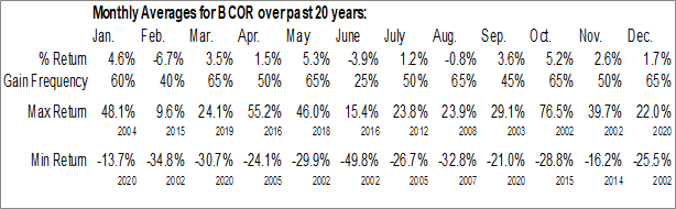 Monthly Seasonal Blucora Inc. (NASD:BCOR)
