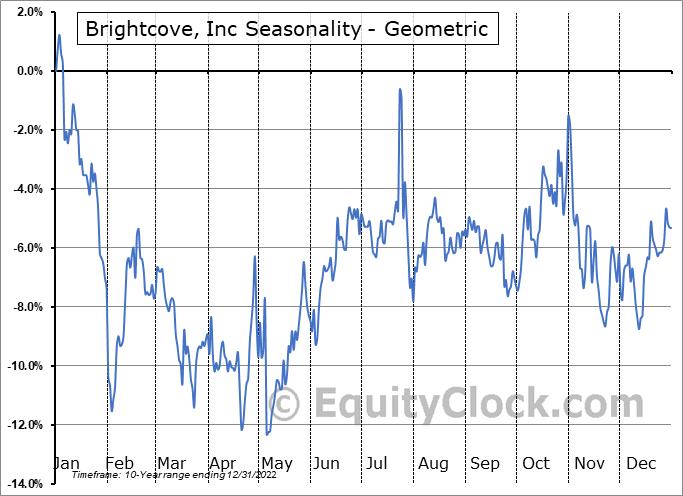 Brightcove, Inc (NASD:BCOV) Seasonality