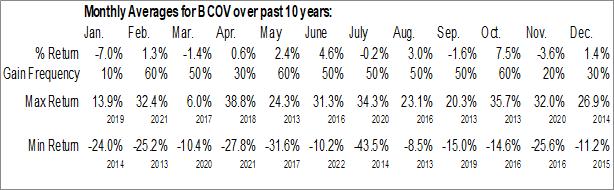 Monthly Seasonal Brightcove, Inc (NASD:BCOV)