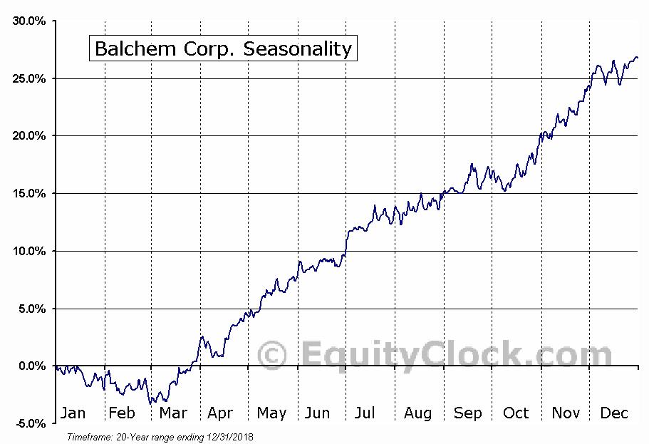 Balchem Corp. (NASD:BCPC) Seasonal Chart