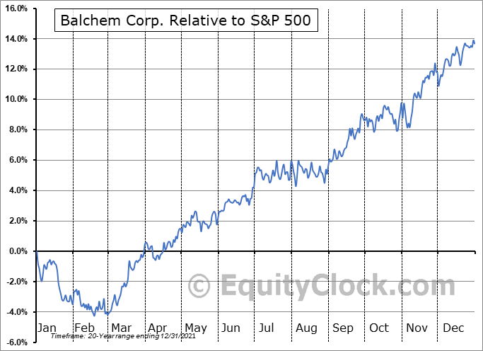 BCPC Relative to the S&P 500
