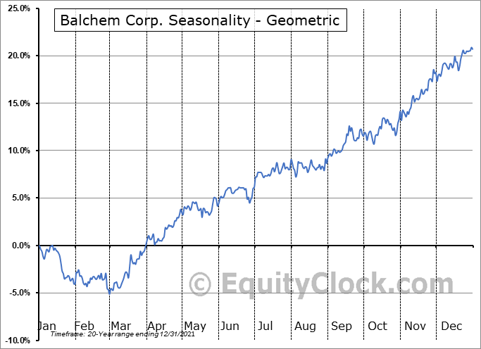 Balchem Corp. (NASD:BCPC) Seasonality