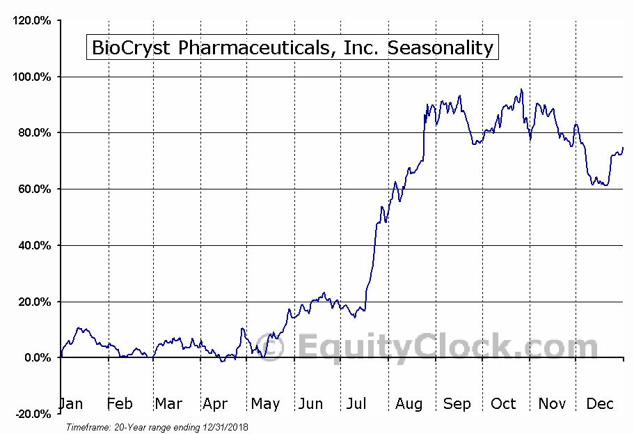 BioCryst Pharmaceuticals, Inc. (NASD:BCRX) Seasonal Chart