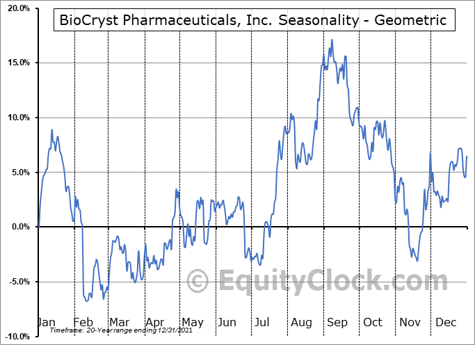 BioCryst Pharmaceuticals, Inc. (NASD:BCRX) Seasonality