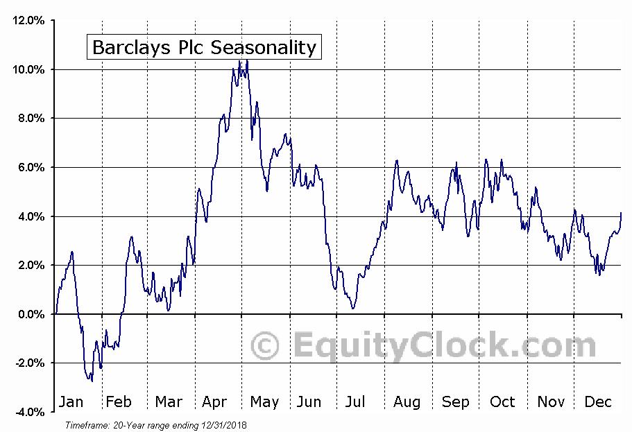 Barclays Plc (NYSE:BCS) Seasonal Chart