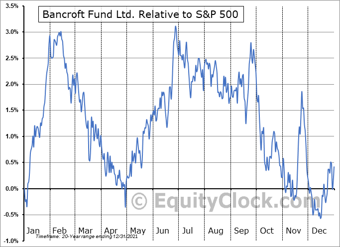 BCV Relative to the S&P 500