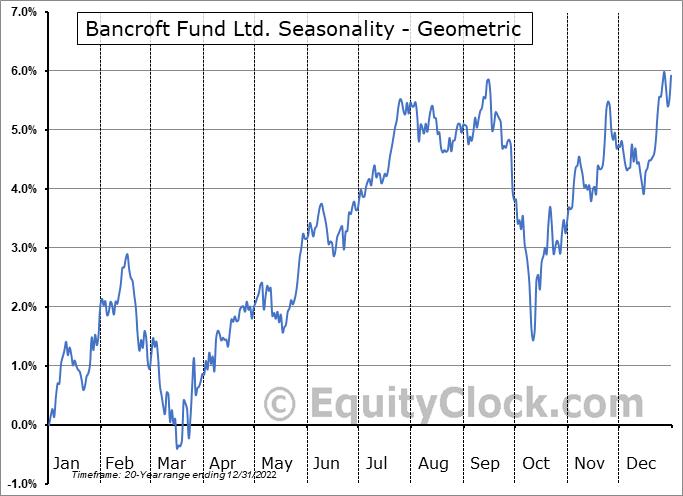 Bancroft Fund Ltd. (AMEX:BCV) Seasonality