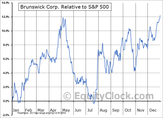 BC Relative to the S&P 500