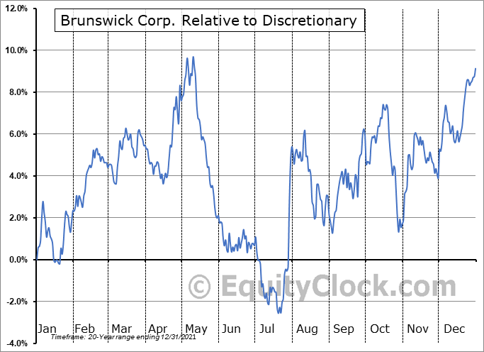 BC Relative to the Sector