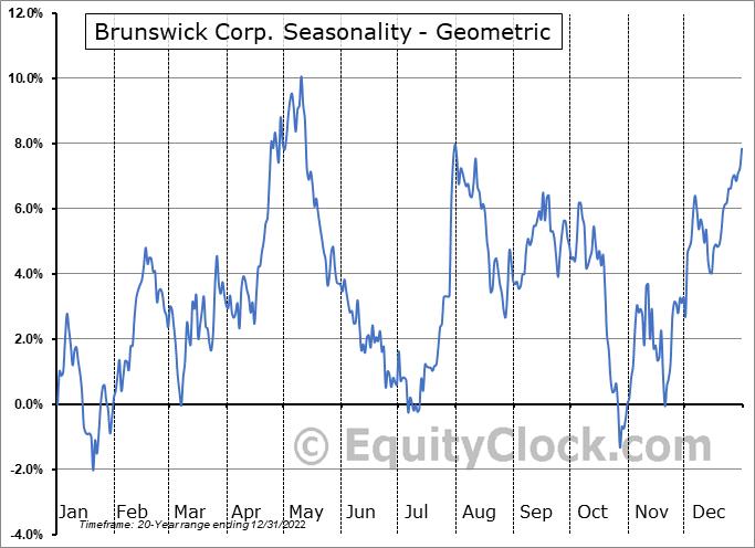 Brunswick Corp. (NYSE:BC) Seasonality