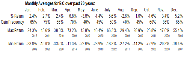 Monthly Seasonal Brunswick Corp. (NYSE:BC)