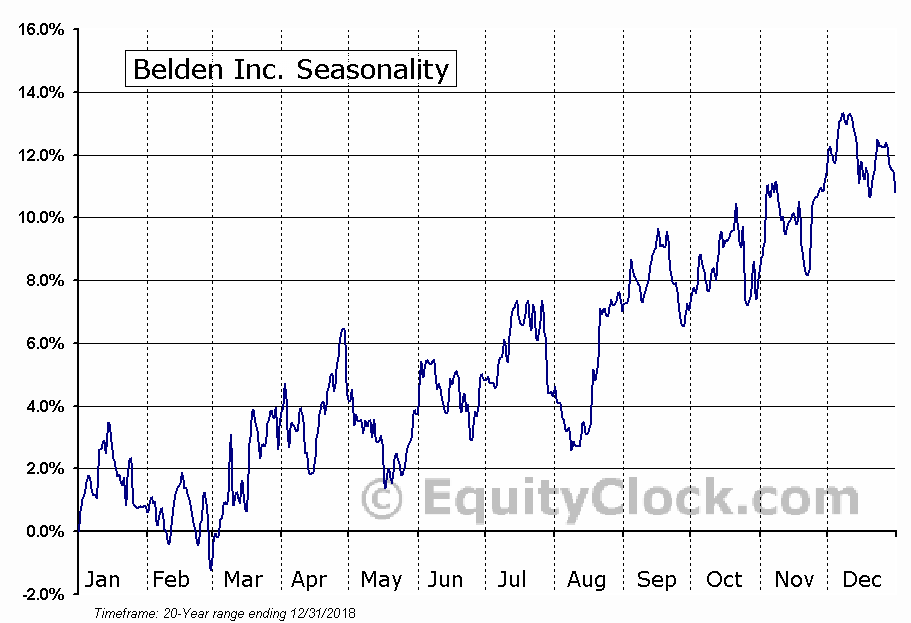 Belden Inc. (NYSE:BDC) Seasonal Chart