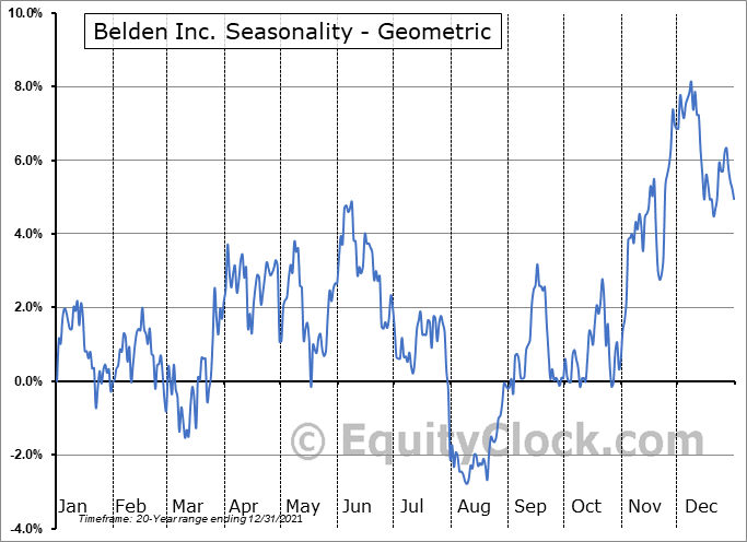 Belden Inc. (NYSE:BDC) Seasonality