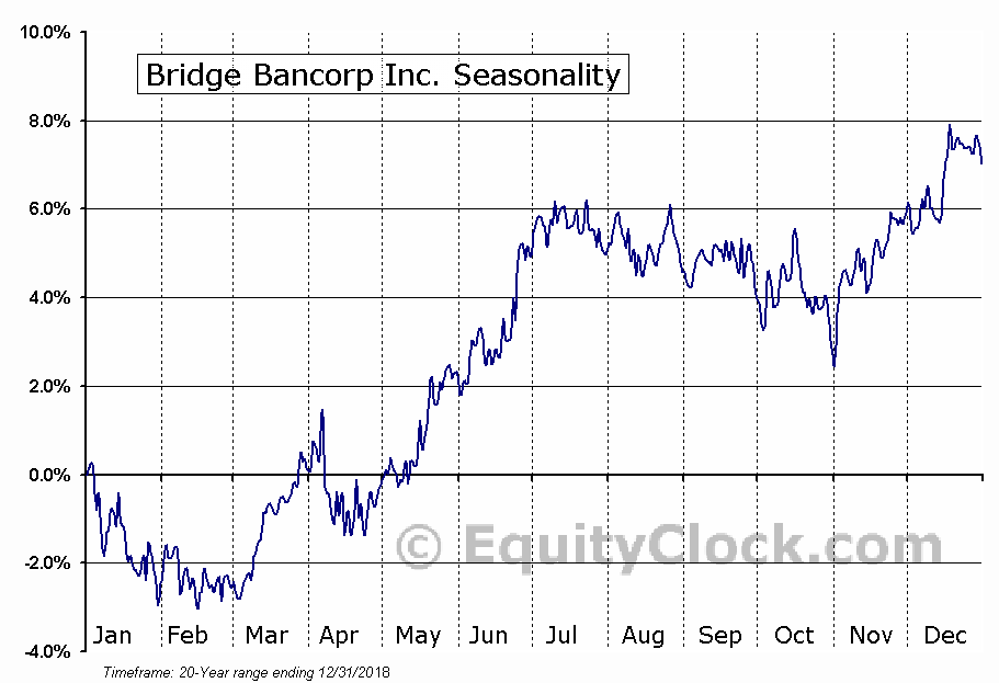 Bridge Bancorp Inc. (NASD:BDGE) Seasonal Chart