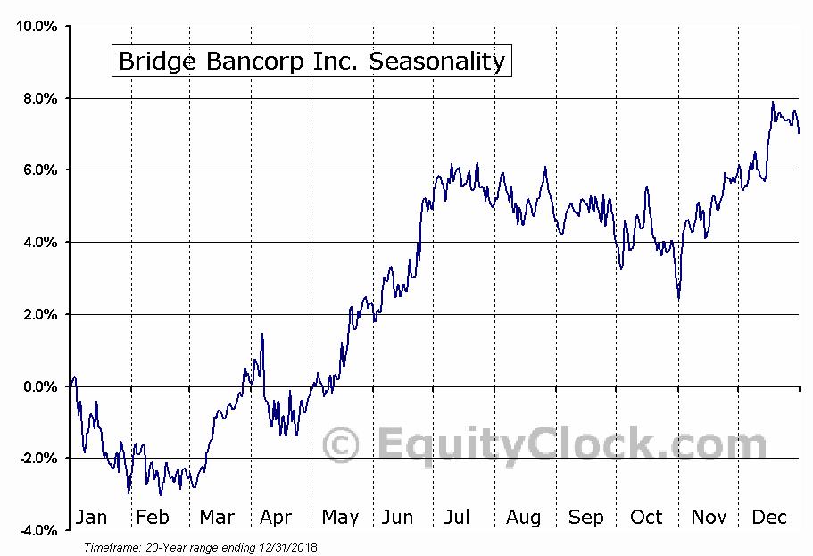 Bridge Bancorp Inc. (NASD:BDGE) Seasonal Chart