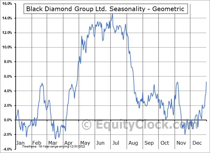 Black Diamond Group Ltd. (TSE:BDI.TO) Seasonality