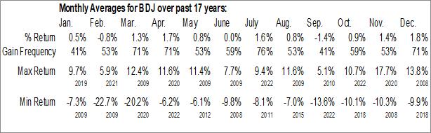 Monthly Seasonal BlackRock Enhanced Equity Dividend Trust (NYSE:BDJ)