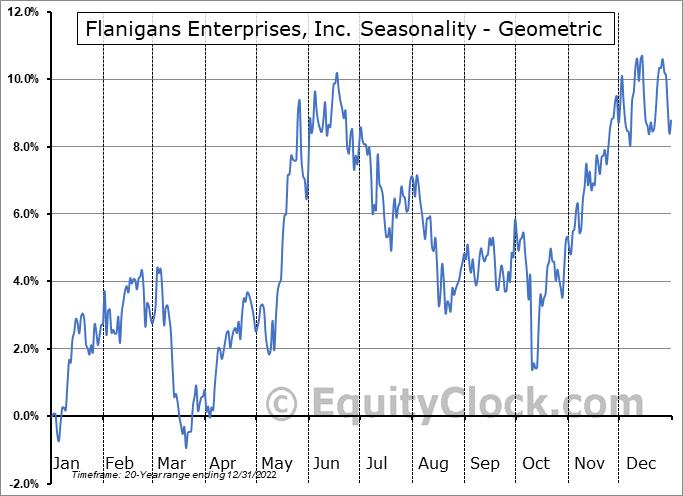 Flanigans Enterprises, Inc. (AMEX:BDL) Seasonality