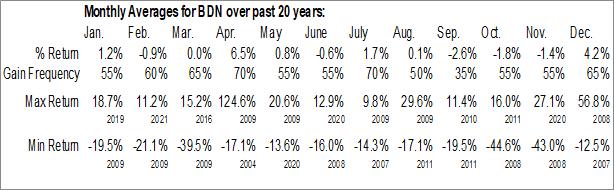 Monthly Seasonal Brandywine Realty Trust (NYSE:BDN)