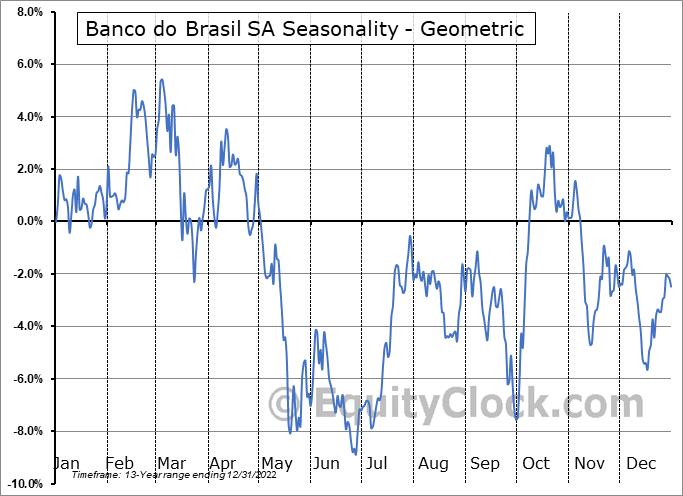 Banco do Brasil SA (OTCMKT:BDORY) Seasonality