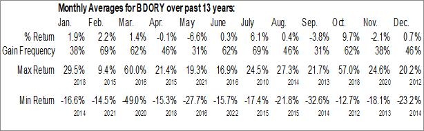 Monthly Seasonal Banco do Brasil SA (OTCMKT:BDORY)