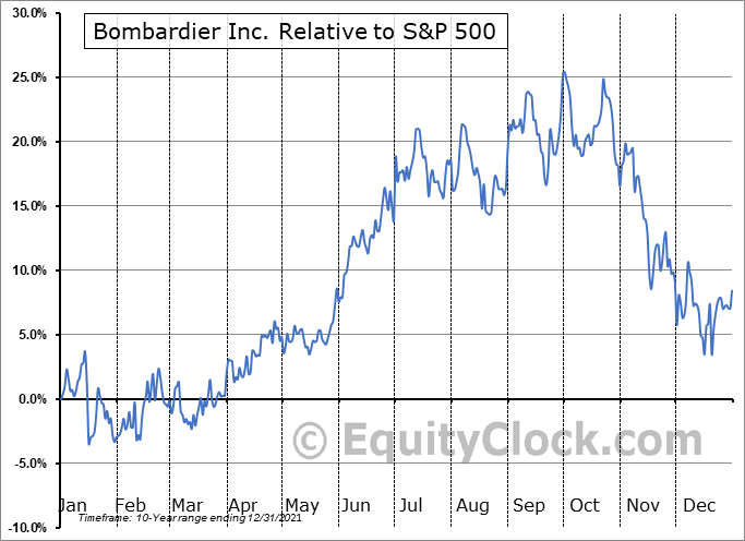 BDRBF Relative to the S&P 500