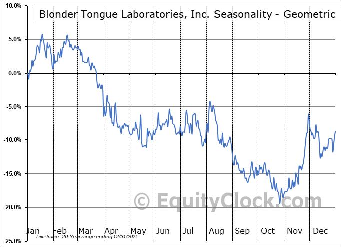 Blonder Tongue Laboratories, Inc. (AMEX:BDR) Seasonality