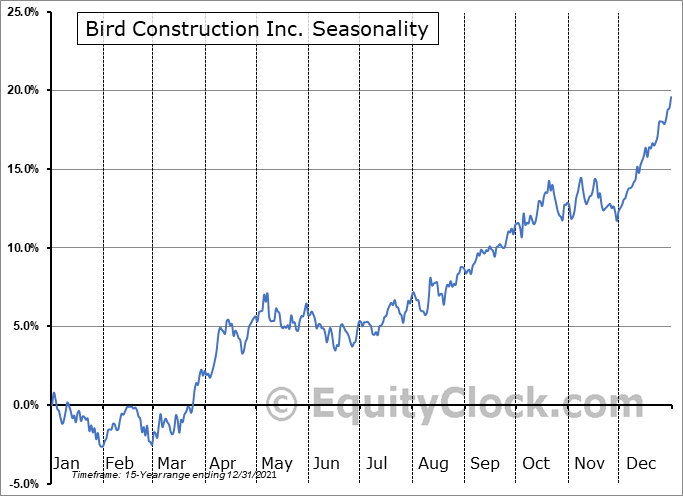 Bird Construction Inc. (TSE:BDT.TO) Seasonal Chart