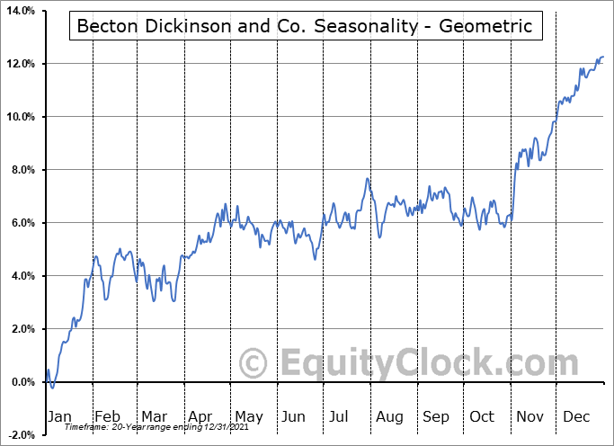 Becton Dickinson and Co. (NYSE:BDX) Seasonality