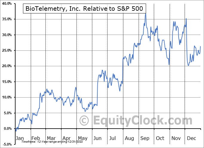 BEAT Relative to the S&P 500