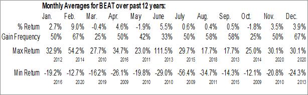 Monthly Seasonal BioTelemetry, Inc. (NASD:BEAT)