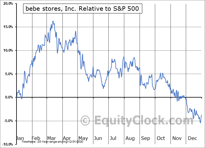 BEBE Relative to the S&P 500