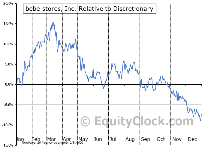 BEBE Relative to the Sector