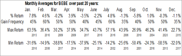 Monthly Seasonal bebe stores, Inc. (OTCMKT:BEBE)
