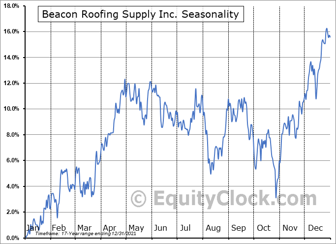 Beacon Roofing Supply, Inc. Seasonal Chart
