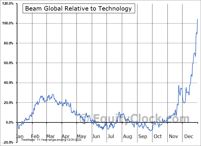 BEEM Relative to the Sector
