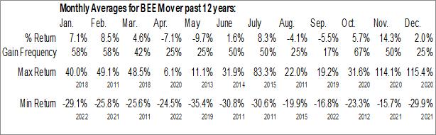 Monthly Seasonal Beam Global (NASD:BEEM)