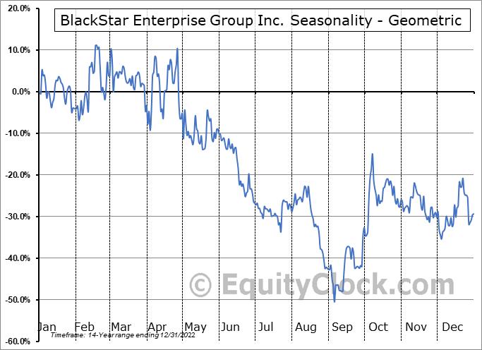 BlackStar Enterprise Group Inc. (OTCMKT:BEGI) Seasonality