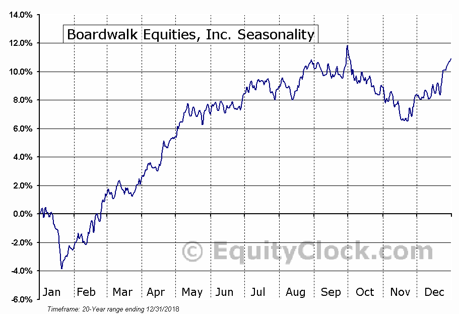 Boardwalk Equities, Inc. (TSE:BEI/UN.TO) Seasonal Chart