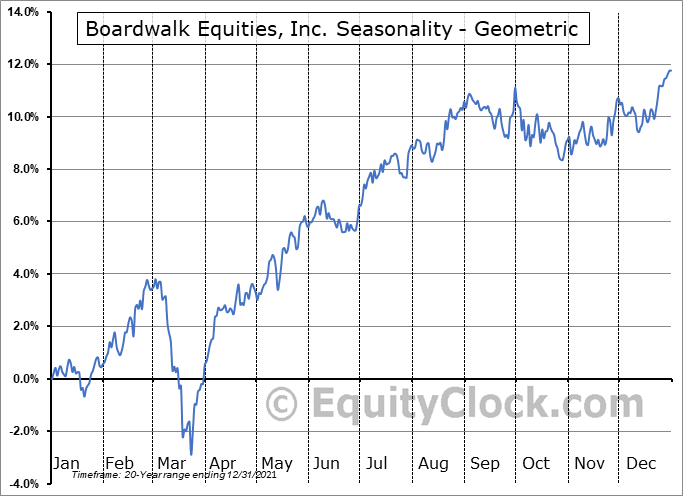 Boardwalk Equities, Inc. (TSE:BEI/UN.TO) Seasonality