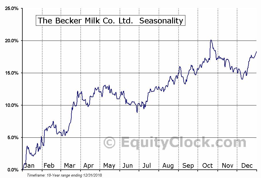 The Becker Milk Co. Ltd.  (TSE:BEK/B.TO) Seasonal Chart