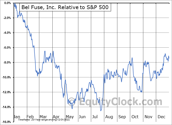 BELFB Relative to the S&P 500