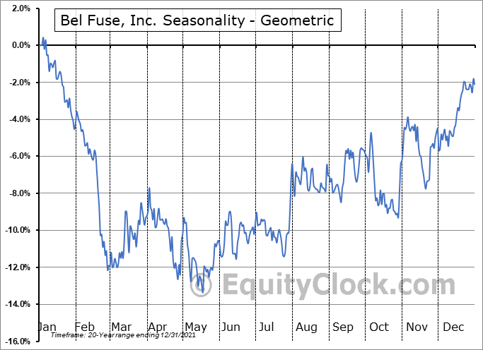 Bel Fuse, Inc. (NASD:BELFB) Seasonality
