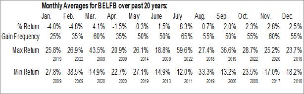 Monthly Seasonal Bel Fuse, Inc. (NASD:BELFB)