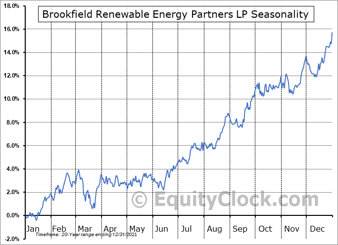 Brookfield Renewable Energy Partners LP (TSE:BEP/UN.TO) Seasonal Chart