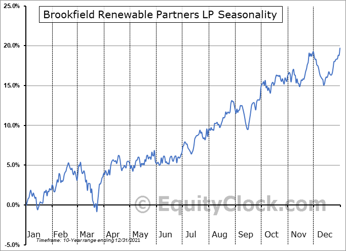 Brookfield Renewable Partners LP (NYSE:BEP) Seasonal Chart