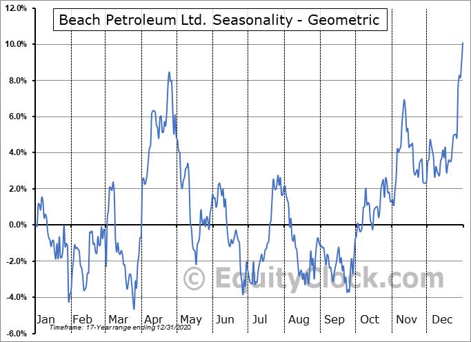 Beach Petroleum Ltd. (OTCMKT:BEPTF) Seasonality